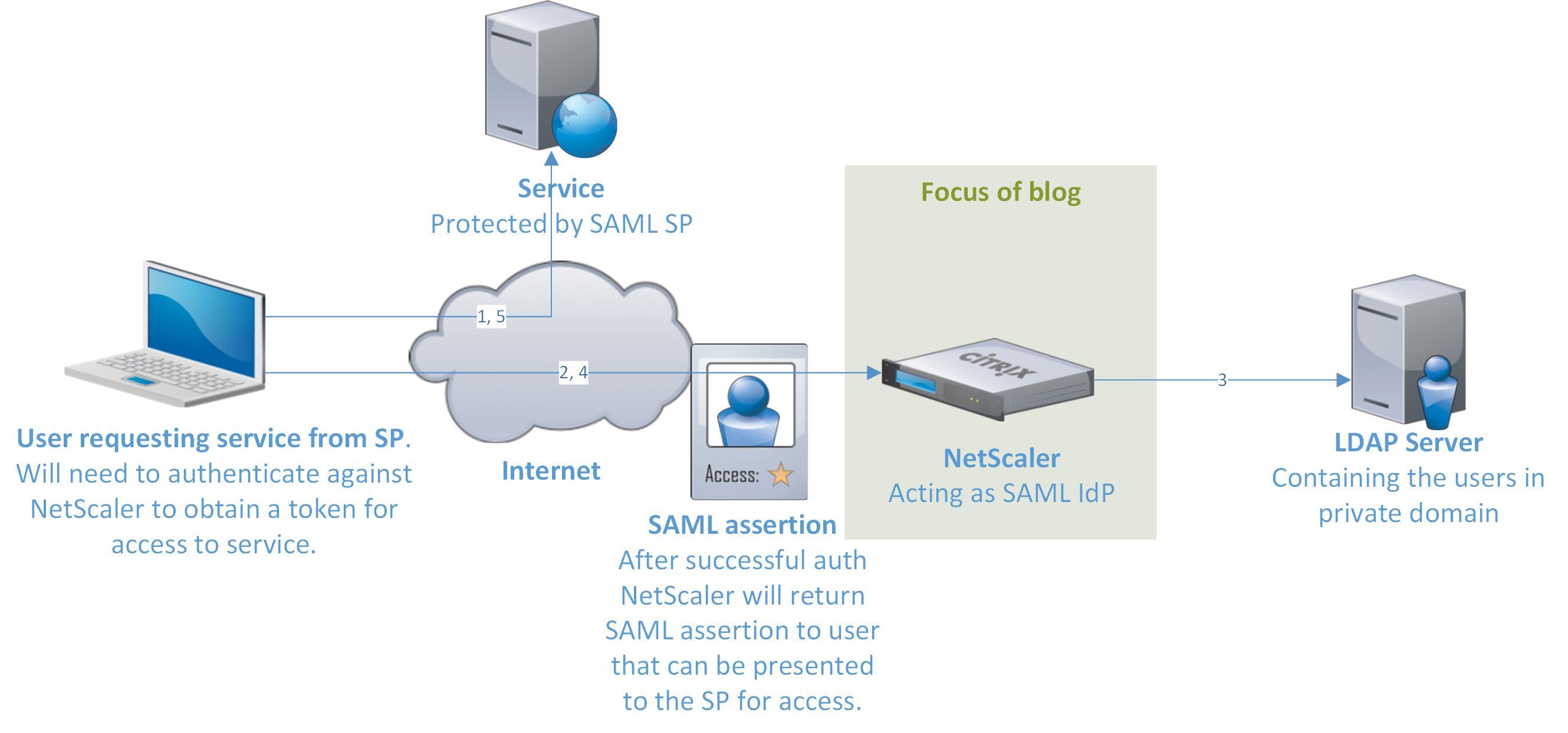 How To: NetScaler 10 5 as SAML Identity Provider