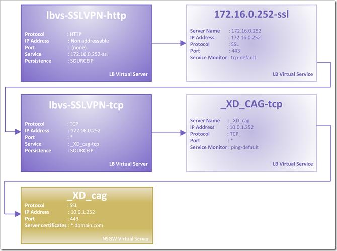 lbvs-SSLVPN-http